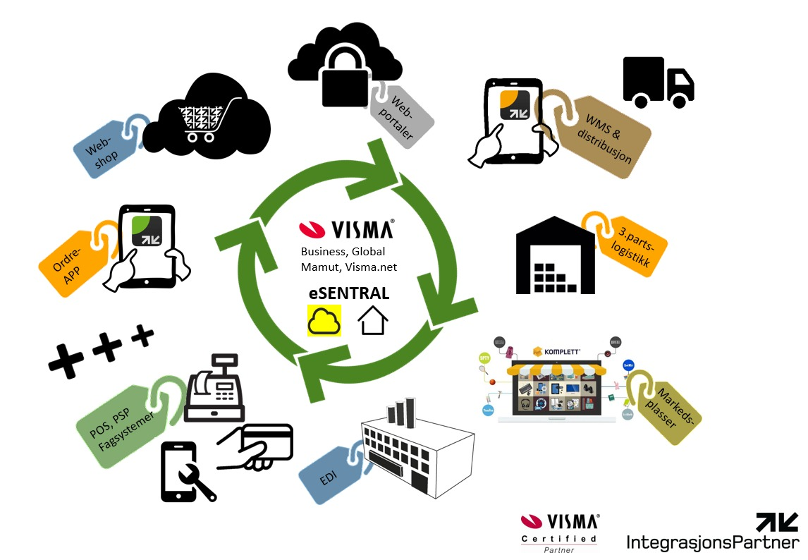 esentral visma business, global, mamut, visma.net